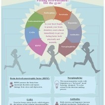 The Happiness Effect: How Exercise Makes You Happy | Visual.ly | Motivation | Scoop.it