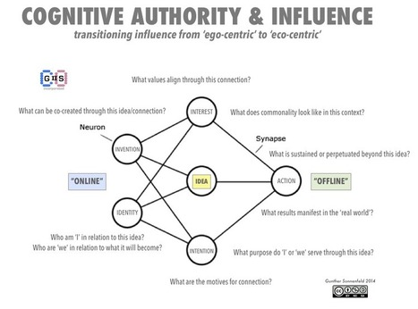 Cognitive Authority & Influence | Authority Building | Scoop.it