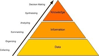 How do organizations manage knowledge?   Knowledge Tank   Scoop.it