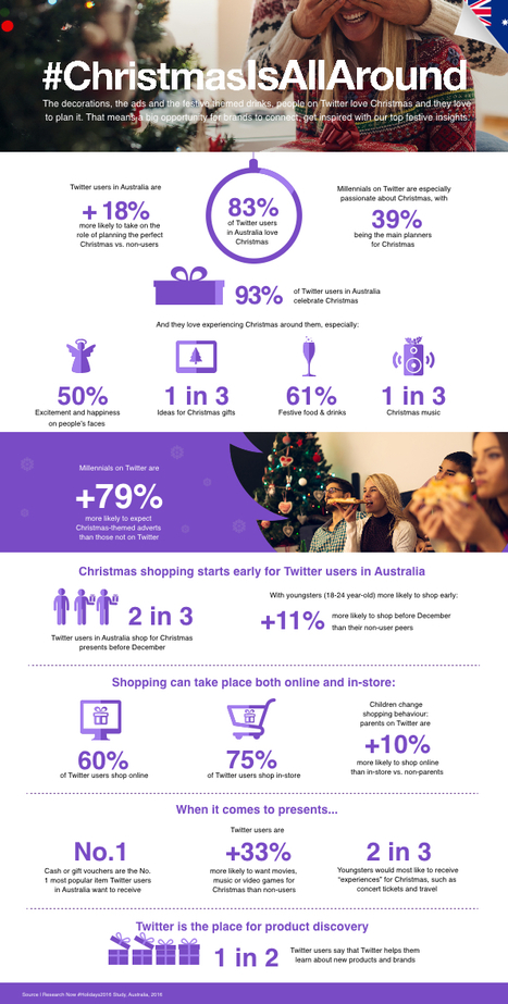 Twitter Releases New Christmas Shopping Data for Australian Users #Infographic | MarketingHits | Scoop.it