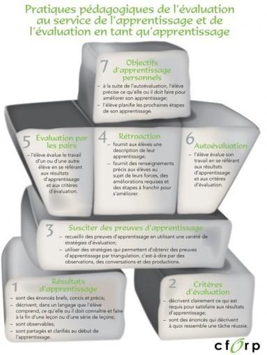 Respire: Vue d'ensemble des sept pratiques pédagogiques de l'évaluation au service de l'apprentissage et de l'évaluation en tant qu'apprentissage. | Troubles spécifiques des apprentissages | Scoop.it