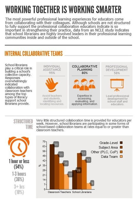 Working Together Is Working Smarter | Sustained Collaboration | School Libraries around the world | Scoop.it