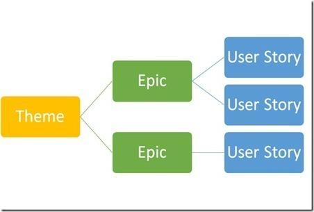 Matt's ALM space: Basics of Agile Portfolio Management: Themes and Epics | Agile | Scoop.it