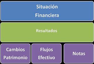 Estados Financieros | Contabilidad | Scoop.it