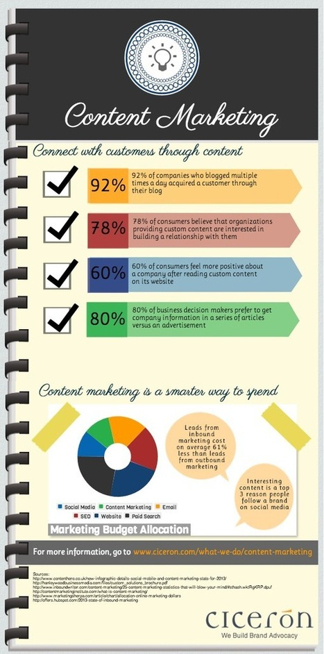 What Is Content Marketing? An Explanation in 5 Images [INFOGRAPHICS] | MarketingHits | Scoop.it