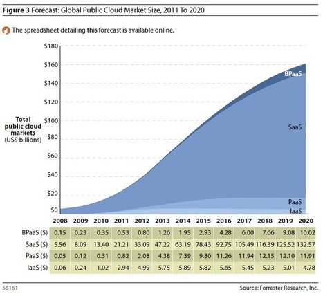 Roundup Of Cloud Computing Forecasts And Market Estimates, 2015 - Forbes | Information Technology Visual Content | Scoop.it