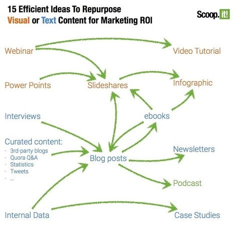The Repurposed Guide To Repurposing Content | Lean Content Marketing | Scoop.it