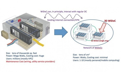 Datacenter-on-chip: Researchers target a new paradigm for big data computing | Paradigm Shifts - JS | Scoop.it