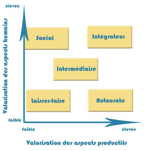 Psychologie Sociale - Le leadership | leader porteur de sens | Scoop.it