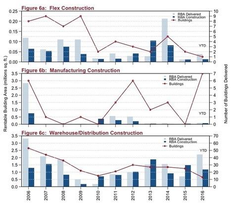 Q3 2016 San Antonio Industrial Market Report | Texas Commercial Real Estate | Scoop.it
