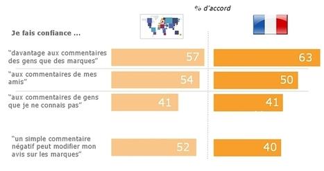 Les marques ne maîtrisent pas les réseaux sociaux | Adverbia - Com' corporate & publicité | Scoop.it