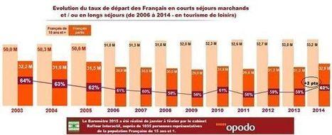 Le taux de départ des Français retrouve son niveau de 2005 | Marketing territorial, The topic | Scoop.it
