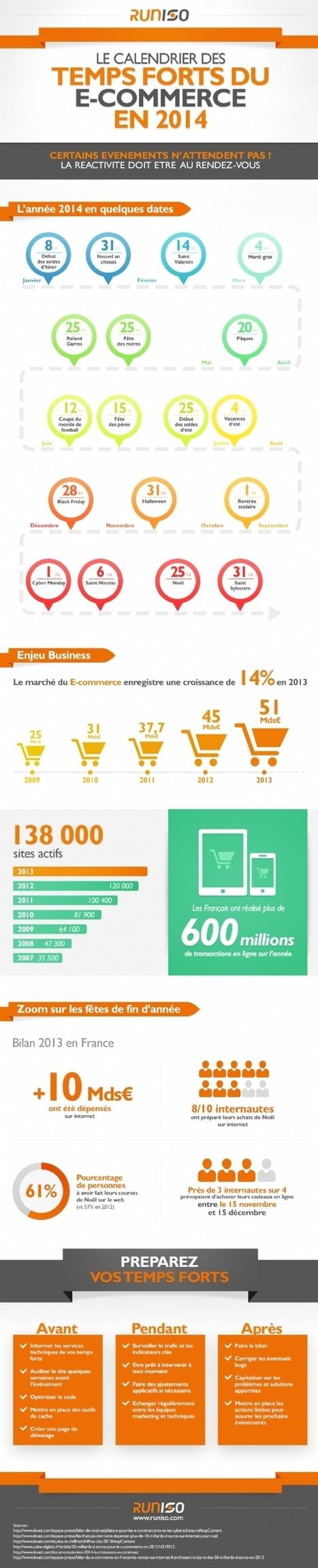 Infographie | Calendrier des temps forts de l'e-commerce | Communication Globale | Scoop.it