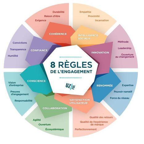 Les 8 regles de l'ENGAGEMENT - Petit manifeste de l'engagement | Le BONHEUR comme indice d'épanouissement social et économique. | Scoop.it