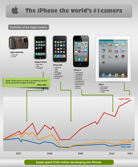 iPhone 4 – The World's Greatest Camera !   Infographics   Scoop.it