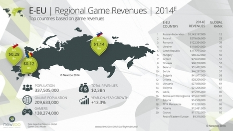 Ukraine Ranks 40 Among Top 100 Countries By Game Revenues | Intersog | Technology | Scoop.it