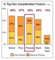 How Marketing Impacts Sales Performance | Beyond Marketing | Scoop.it