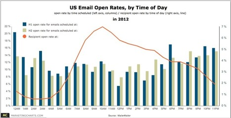[CHART] Email Open and Click Rates, by Hour Scheduled - MarketingCharts | #TheMarketingAutomationAlert | Digital World | Scoop.it