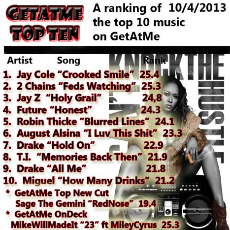 #GetAtMe Top Ten GoGetters | GetAtMe | Scoop.it