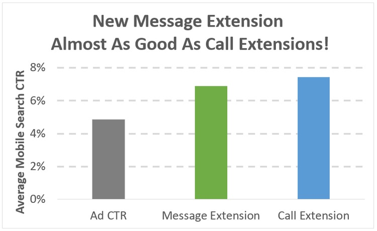 NEW AdWords Message Extensions Enable High-CTR Click-to-Message Ads [Data] | WordStream | The MarTech Digest | Scoop.it