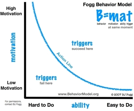 How to Use Behavioral Design for Boosting Conversions (Using The Fogg Behavior Model) | UXploration | Scoop.it