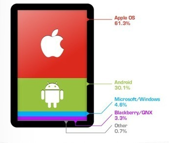 Tablettes versus Ordinateurs | Tablettes tactiles et usage professionnel | Scoop.it