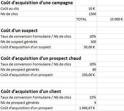 La rentabilité des campagnes Google Adwords : des rappels simples mais importants... | Web Marketing | Scoop.it
