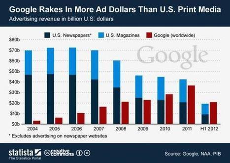 Google has officially eaten the newspaper industry | KurzweilAI | anti dogmanti | Scoop.it