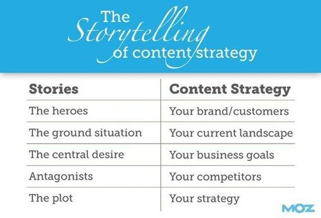 A Content Strategy Template You Can Build On | Content Strategy and Content Marketing | Scoop.it