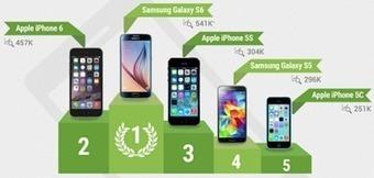 Info Magazine: Les smartphones préférés des Français 2015 [infographie] | Smartphones&tablette infos | Scoop.it