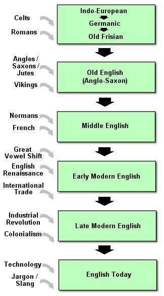 The History of English - How the English language went from an obscure Germanic dialect to a global language | Content in Context | Scoop.it