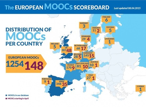 The European #MOOCs Scoreboard Infographic - e-Learning Infographics | e-learning-ukr | Scoop.it
