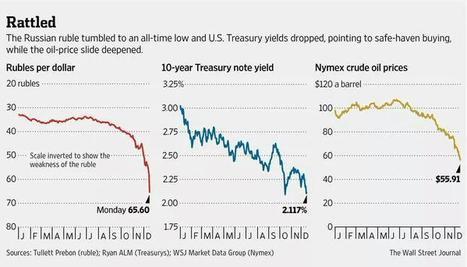 """Rusya'daki Aralık 2014 """"Ruble Krizi"""" İle İlgili Bazı Okuma Önerileri -- Selected Readings on Russia's Rouble Crisis (December 2014)   """"GE""""   Global Economy - Küresel Ekonomi   Scoop.it"""