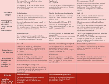 OCTO talks ! » Innovations en banque de détail et stratégie d'innovation – Tendances 2013 | Digital Banks -Banques digitales | Scoop.it