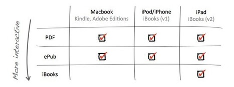 Understanding EBooks | isupport | E-reading | Scoop.it