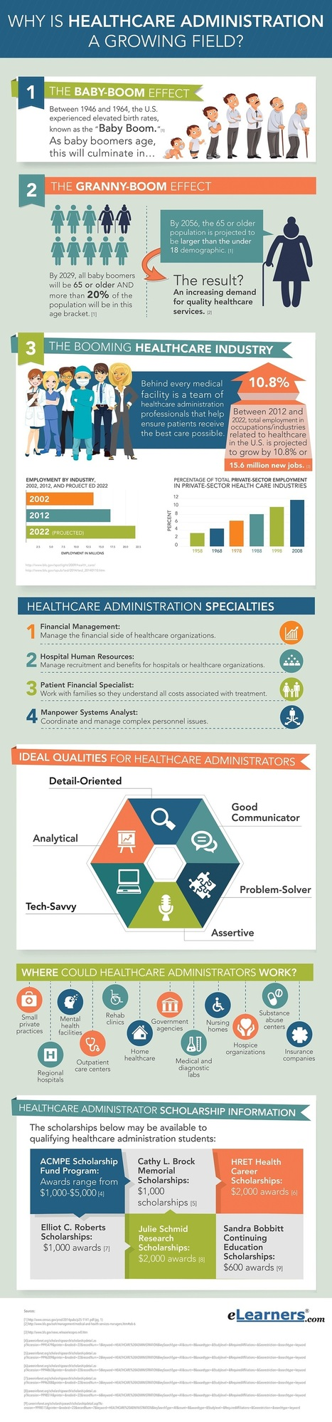 The Healthcare Industry: A Promising Field | Career Fields | Scoop.it
