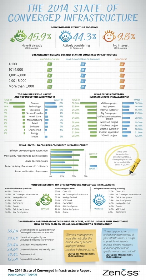 INFOGRAPHIC: The State Of Converged Infrastructure | Cloud Central | Scoop.it