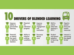 10 Drivers Of Blended Learning In Education | Social learning, Collective Intelligence and Learning | Scoop.it