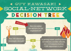 Guy Kawasaki Infographic:  The Social Network Decision Tree | visualizing social media | Scoop.it