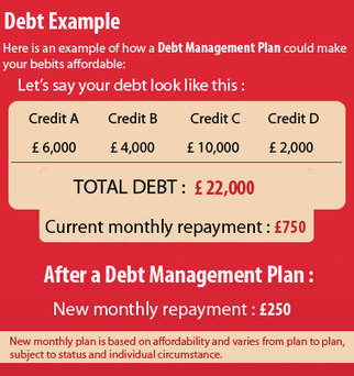 Debt Management Plans | Manage Your Unpaid Debts Easily | Debt Consolidation | Consolidation loans | Scoop.it