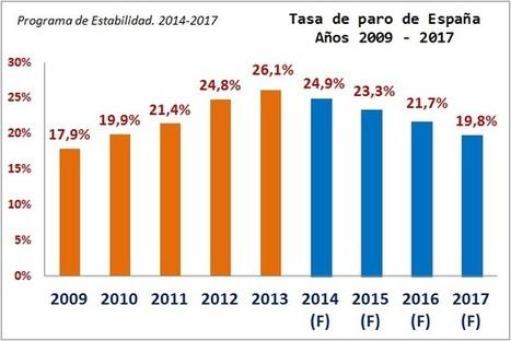 Cinco factores en España de inestabilidad macroeconómica y social   Economía crítica   Scoop.it