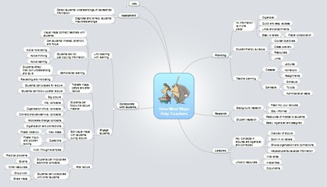 How Mind Maps Help Teachers ? | Classemapping | Scoop.it