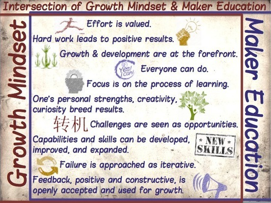 The Intersection of Growth Mindsets and Maker Education