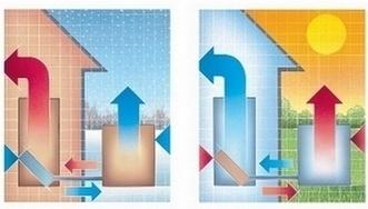 Come funzionano le pompe di calore | Nextville | Energie alternative attraverso la rivoluzione sostenibile | Scoop.it
