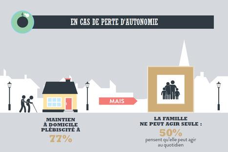 Le regard des français (et de leurs politiques) change-t-il sur la perte d'autonomie ?   Démocratie Sanitaire, Régionalisation   Scoop.it