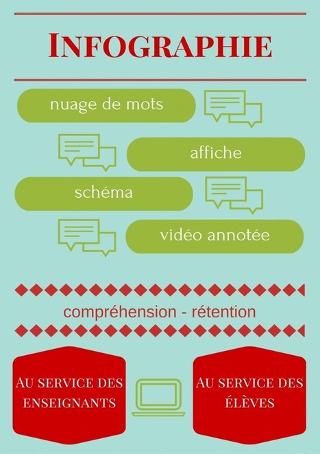 L'infographie (éducative!) rendue facile | PEDAGO-ANDRAGO-APPRENANCE | Scoop.it