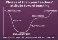 New Teacher 911: Aid, Comfort & Good Advice | 21st C Learning | Scoop.it