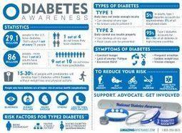 Diabetes Sucks? - Awareness Is Important To Prevent It | Craze On Wristbands | Scoop.it