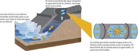 Energia undimotriz | Energy from the Sea | Scoop.it