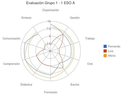 Princippia, Innovación Educativa: Evaluar por competencias con Google Apps | Google apps para educacion | Scoop.it